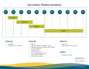Estimated COVID-19 vaccination timeline for Nebraska